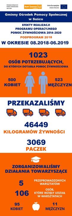 Efekty realizacji Programu Operacyjnego Pomoc Żywnościowa 2014 -2020